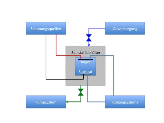 Schema einer PVD-Anlage